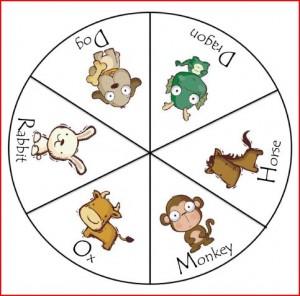 Chinese Zodiac Wheel One